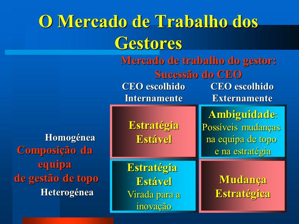 14 O Mercado de Trabalho dos Gestores MudançaEstratégica EstratégiaEstável EstratégiaEstável Virada para a inovação Mercado de trabalho do gestor: Suc