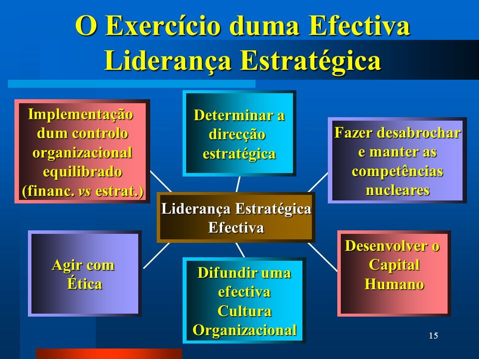 15 O Exercício duma Efectiva Liderança Estratégica Implementação dum controlo organizacionalequilibrado (financ. vs estrat.) Agir com Ética Desenvolve