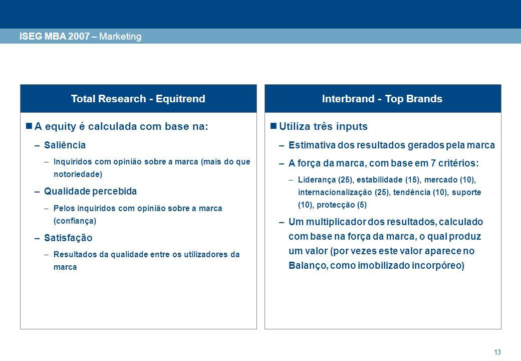 13 ISEG MBA 2007 – Marketing Total Research - EquitrendInterbrand - Top Brands A equity é calculada com base na: –Saliência –Inquiridos com opinião so