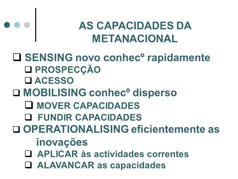 AS CAPACIDADES DA METANACIONAL SENSING novo conhecº rapidamente PROSPECÇÃO ACESSO MOBILISING conhecº disperso MOVER CAPACIDADES FUNDIR CAPACIDADES OPE