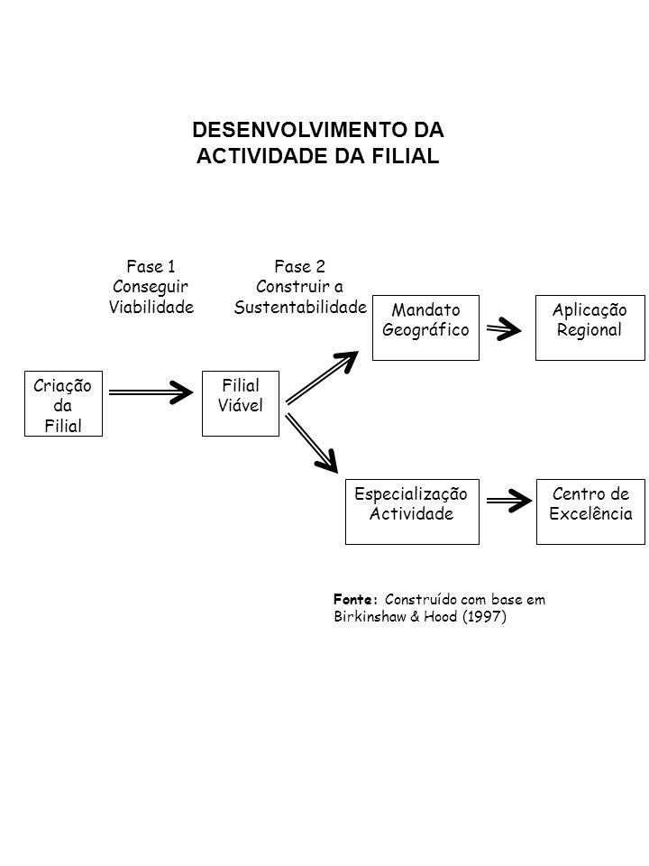 Criação da Filial Especialização Actividade Mandato Geográfico Filial Viável Centro de Excelência Aplicação Regional Fase 1 Conseguir Viabilidade Fase