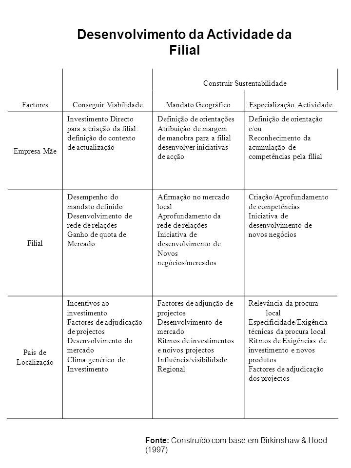 FactoresConseguir Viabilidade Construir Sustentabilidade Mandato GeográficoEspecialização Actividade Empresa Mãe Investimento Directo para a criação d