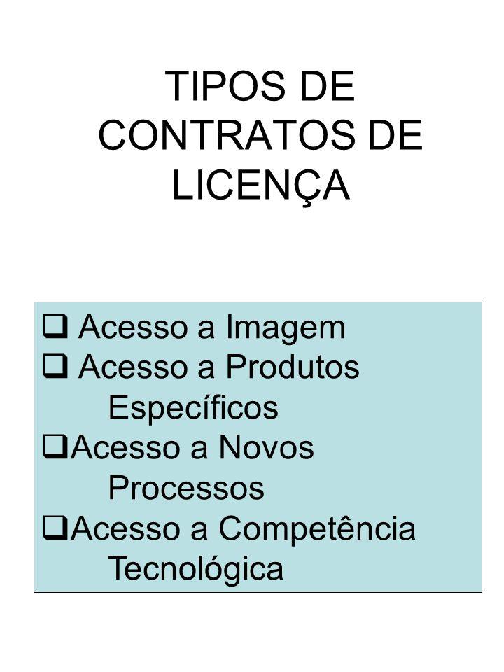 TIPOS DE CONTRATOS DE LICENÇA Acesso a Imagem Acesso a Produtos Específicos Acesso a Novos Processos Acesso a Competência Tecnológica