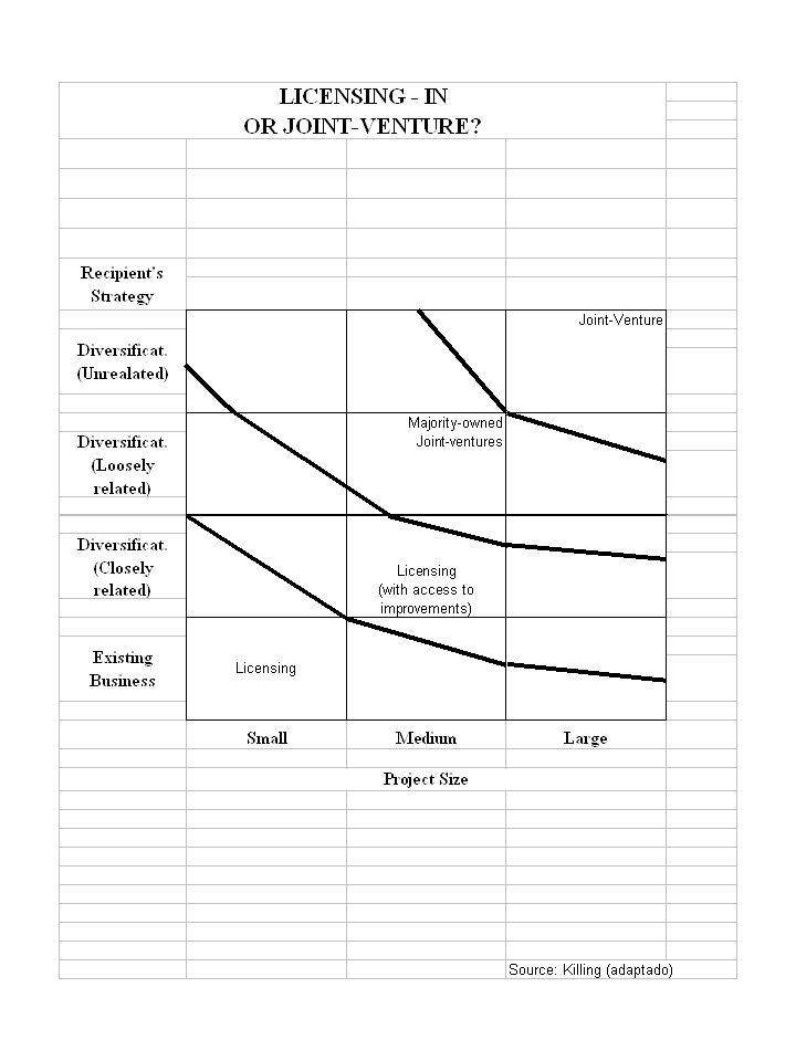 CONTRATO DE LICENÇA CONHECIMENTOS CAPACIDADES DIREITOS IMAGEM PAGAMENTO Explícito ou Não Fixo ou Variável Troca de contra