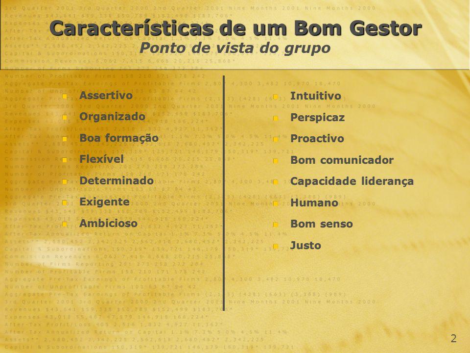 Características de um Bom Gestor Características de um Bom Gestor Ponto de vista do grupo Assertivo Organizado Boa formação Flexível Determinado Exige