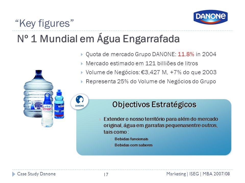 Case Study DanoneMarketing | ISEG | MBA 2007/08 17 Key figures Nº 1 Mundial em Água Engarrafada Quota de mercado Grupo DANONE: 11.8% in 2004 Mercado estimado em 121 billiões de litros Volume de Negócios: 3,427 M, +7% do que 2003 Representa 25% do Volume de Negócios do Grupo Extender o nosso território para além do mercado original, água em garrafas pequenasentre outros, tais como : Extender o nosso território para além do mercado original, água em garrafas pequenasentre outros, tais como : Bebidas funcionais Bebidas funcionais Bebidas com sabores Bebidas com sabores Objectivos Estratégicos