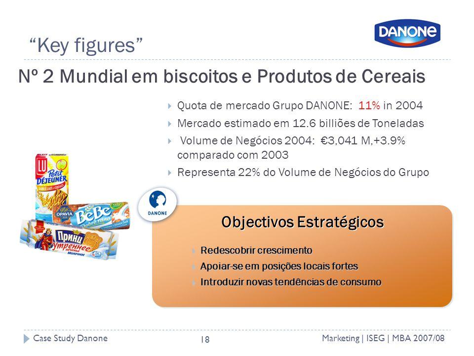 Case Study DanoneMarketing | ISEG | MBA 2007/08 18 Key figures Nº 2 Mundial em biscoitos e Produtos de Cereais Quota de mercado Grupo DANONE: 11% in 2004 Mercado estimado em 12.6 billiões de Toneladas Volume de Negócios 2004: 3,041 M,+3.9% comparado com 2003 Representa 22% do Volume de Negócios do Grupo Redescobrir crescimento Redescobrir crescimento Apoiar-se em posições locais fortes Apoiar-se em posições locais fortes Introduzir novas tendências de consumo Introduzir novas tendências de consumo Objectivos Estratégicos