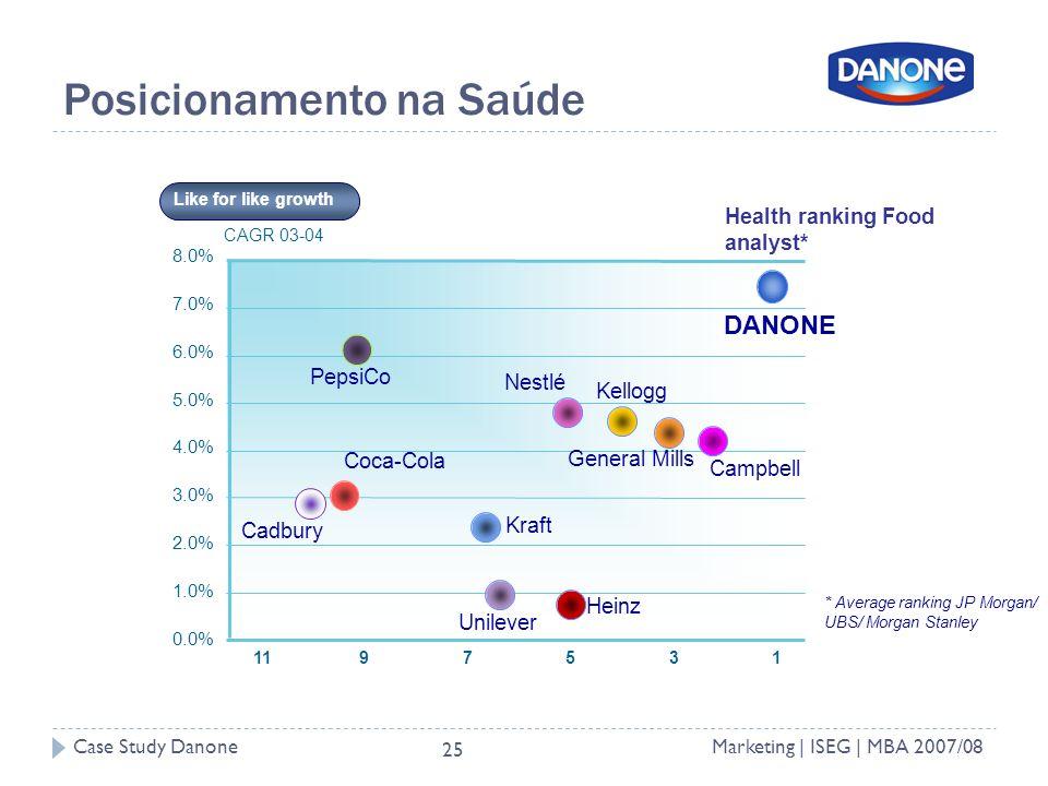 Case Study DanoneMarketing | ISEG | MBA 2007/08 25 Posicionamento na Saúde * Average ranking JP Morgan/ UBS/ Morgan Stanley CAGR 03-04 0.0% 1.0% 2.0% 3.0% 4.0% 5.0% 6.0% 7.0% 8.0% 1357911 Cadbury Nestlé Unilever Campbell Kellogg Heinz Kraft PepsiCo Coca-Cola General Mills Health ranking Food analyst* Like for like growth DANONE