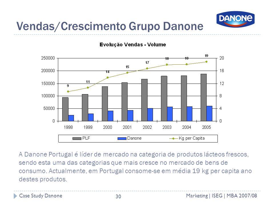 Case Study DanoneMarketing | ISEG | MBA 2007/08 30 Vendas/Crescimento Grupo Danone A Danone Portugal é líder de mercado na categoria de produtos lácteos frescos, sendo esta uma das categorias que mais cresce no mercado de bens de consumo.