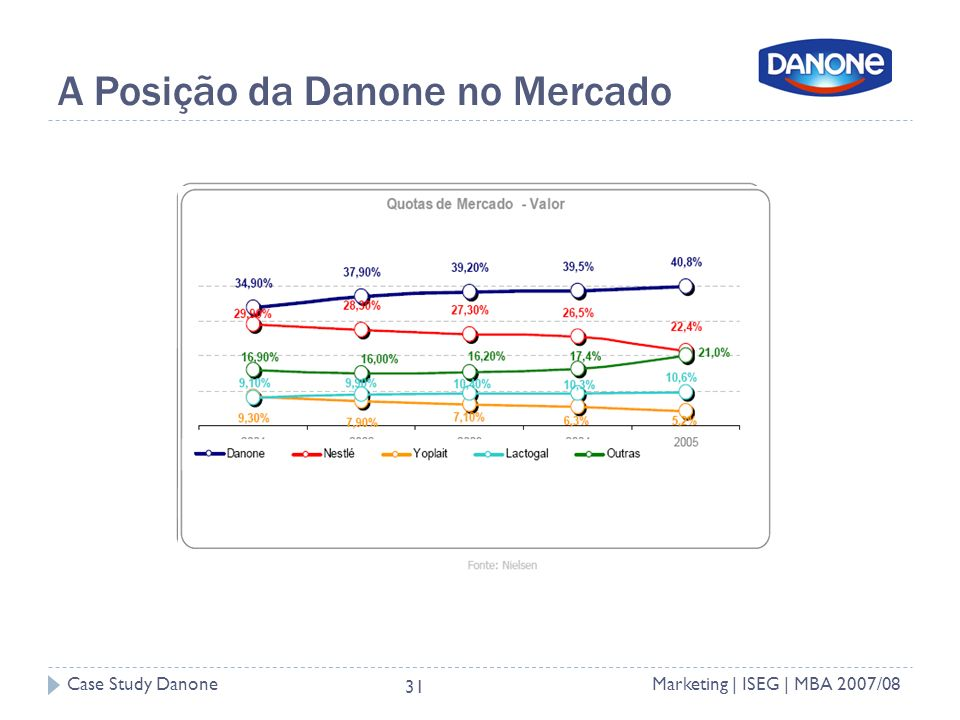 Case Study DanoneMarketing | ISEG | MBA 2007/08 31 A Posição da Danone no Mercado