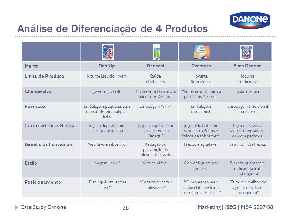 Case Study DanoneMarketing | ISEG | MBA 2007/08 38 Análise de Diferenciação de 4 Produtos Marca DanUpDanacolCremosoPuro Danone Linha de Produto Iogurte Líquido JovemSaúde (Linha col) Iogurte Sobremesa Iogurte Tradicional Cliente-alvo Jovens (15-24)Mulheres e Homens a partir dos 35 anos Mulheres e Homens a partir dos 20 anos.