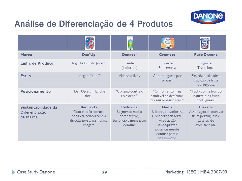 Case Study DanoneMarketing | ISEG | MBA 2007/08 39 Análise de Diferenciação de 4 Produtos Marca DanUpDanacolCremosoPuro Danone Linha de Produto Iogurte Líquido JovemSaúde (Linha col) Iogurte Sobremesa Iogurte Tradicional Estilo Imagem coolVida saudável,Comer iogurte por prazer.