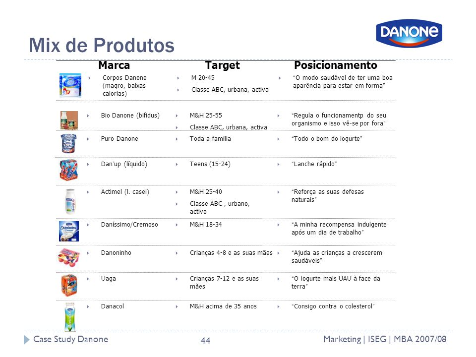Case Study DanoneMarketing | ISEG | MBA 2007/08 44 Mix de Produtos MarcaPosicionamento Corpos Danone (magro, baixas calorias) Bio Danone (bifidus) Puro Danone Dan up (l í quido) Actimel (l.