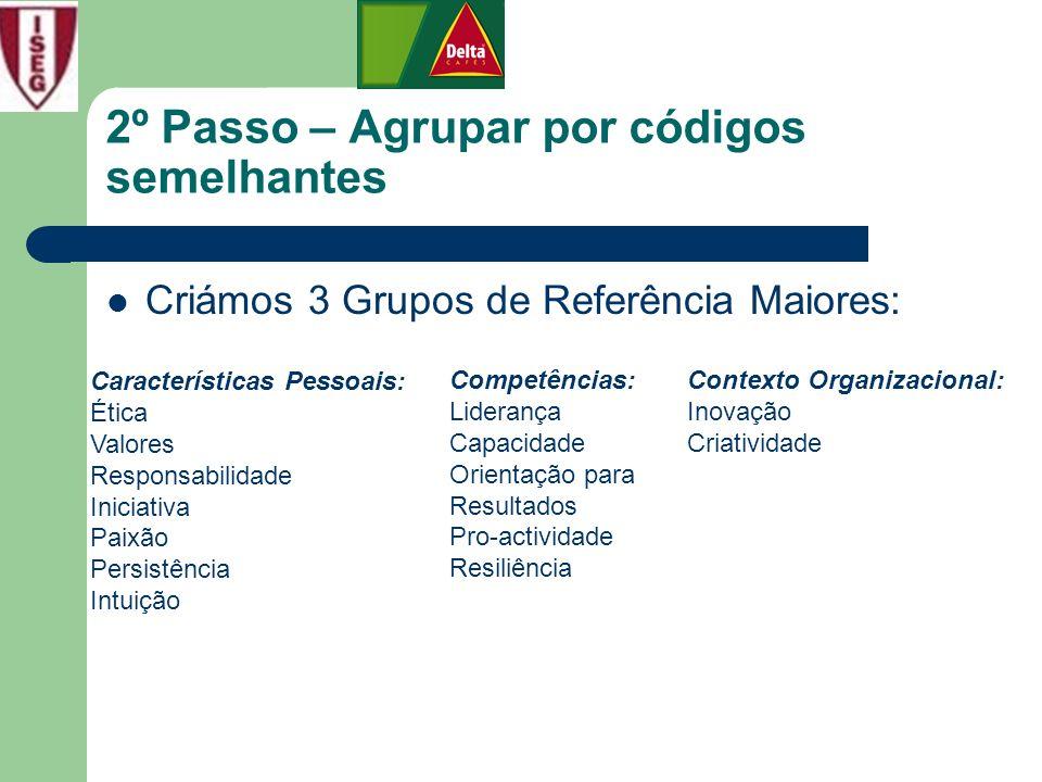 2º Passo – Agrupar por códigos semelhantes Criámos 3 Grupos de Referência Maiores: Características Pessoais: Ética Valores Responsabilidade Iniciativa