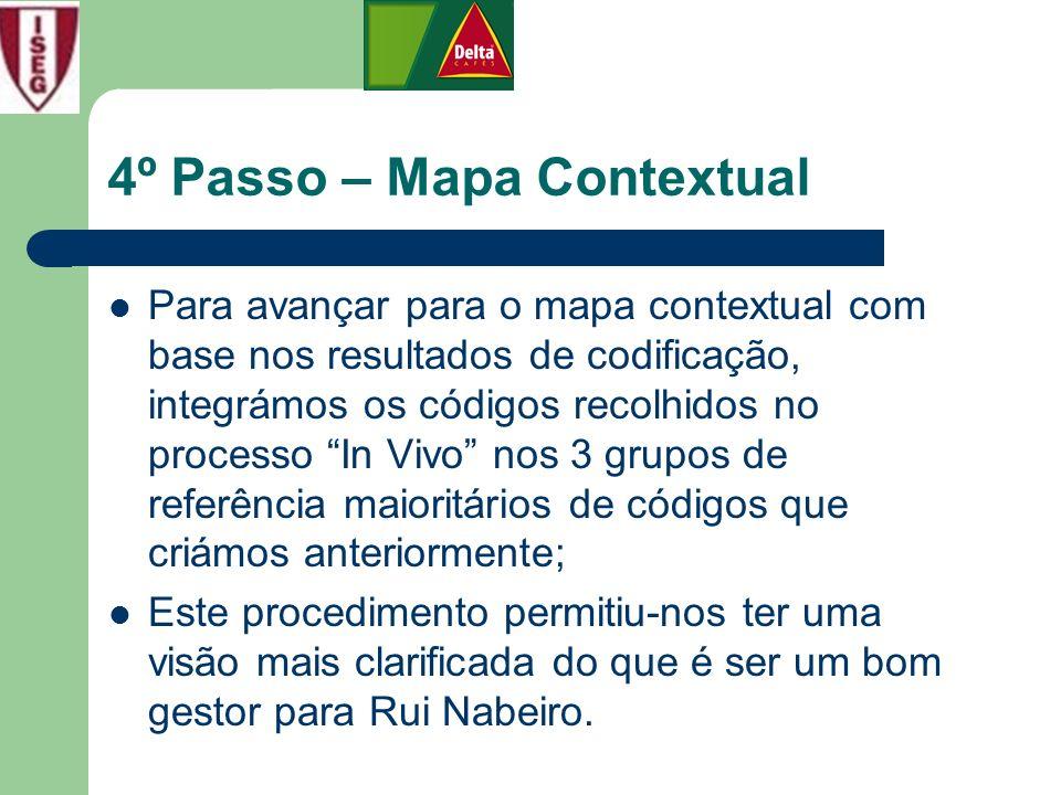 4º Passo – Mapa Contextual Para avançar para o mapa contextual com base nos resultados de codificação, integrámos os códigos recolhidos no processo In