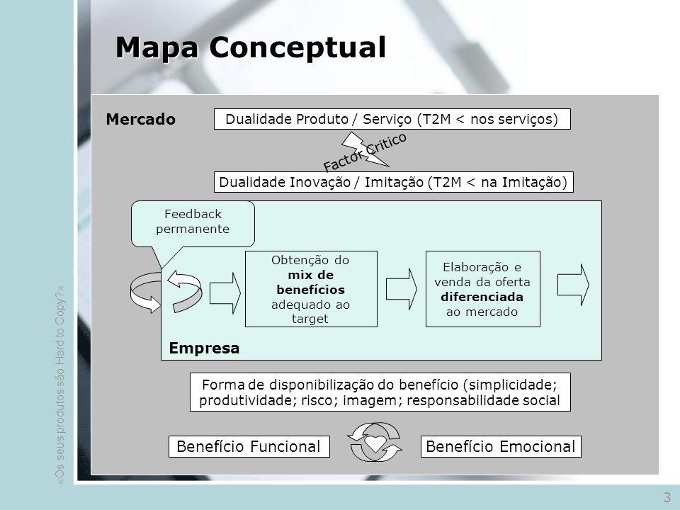 Mapa Conceptual Dualidade Produto / Serviço (T2M < nos serviços) Dualidade Inovação / Imitação (T2M < na Imitação) Mercado Benefício FuncionalBenefício Emocional Forma de disponibilização do benefício (simplicidade; produtividade; risco; imagem; responsabilidade social Factor Critico Obtenção do mix de benefícios adequado ao target Elaboração e venda da oferta diferenciada ao mercado Feedback permanente Empresa 3 «Os seus produtos são Hard to Copy »