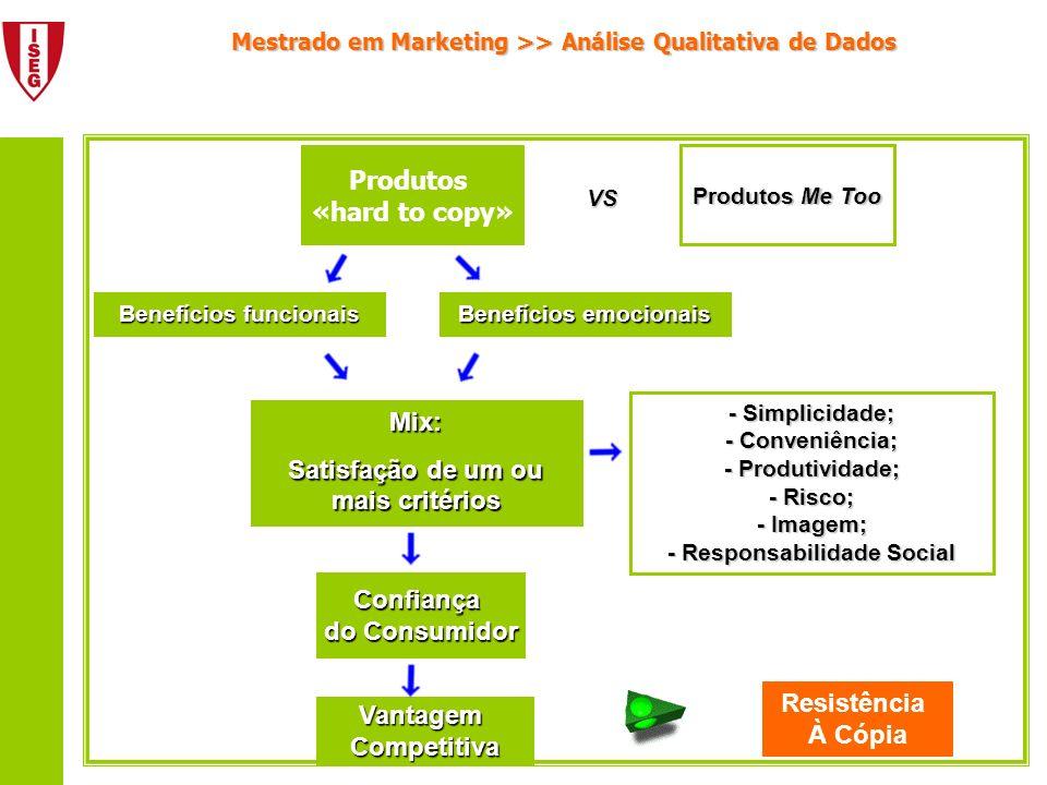 Mestrado em Marketing >> Análise Qualitativa de Dados Produtos «hard to copy» Produtos Me Too VS Benefícios funcionais Benefícios emocionais Mix: Sati