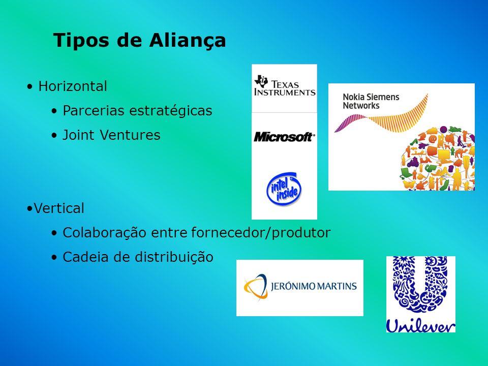 Tipos de Aliança Horizontal Parcerias estratégicas Joint Ventures Vertical Colaboração entre fornecedor/produtor Cadeia de distribuição
