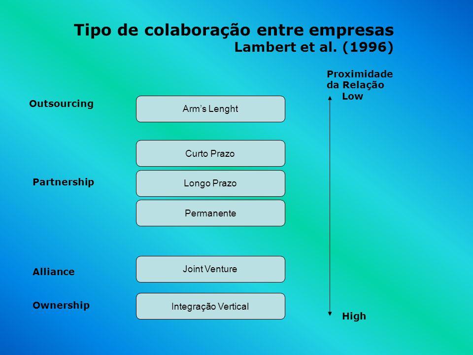 Arms Lenght Outsourcing Partnership Curto Prazo Longo Prazo Permanente Alliance Joint Venture Integração Vertical Ownership Low High Tipo de colaboraç