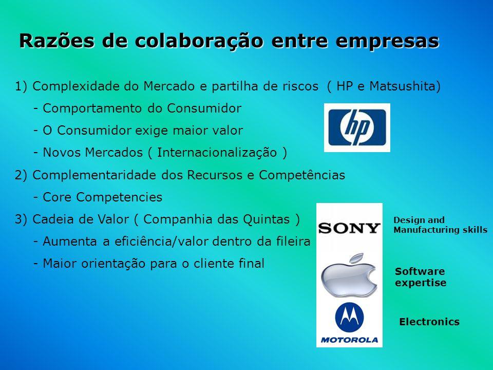 Razões de colaboração entre empresas 1) Complexidade do Mercado e partilha de riscos ( HP e Matsushita) - Comportamento do Consumidor - O Consumidor e