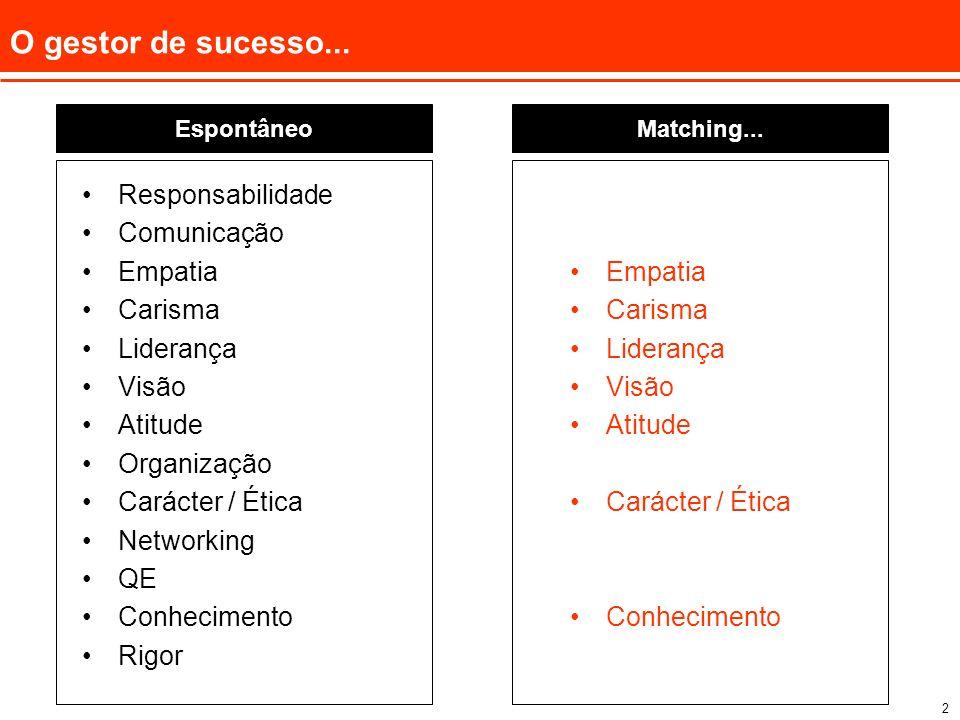 2 O gestor de sucesso... Responsabilidade Comunicação Empatia Carisma Liderança Visão Atitude Organização Carácter / Ética Networking QE Conhecimento