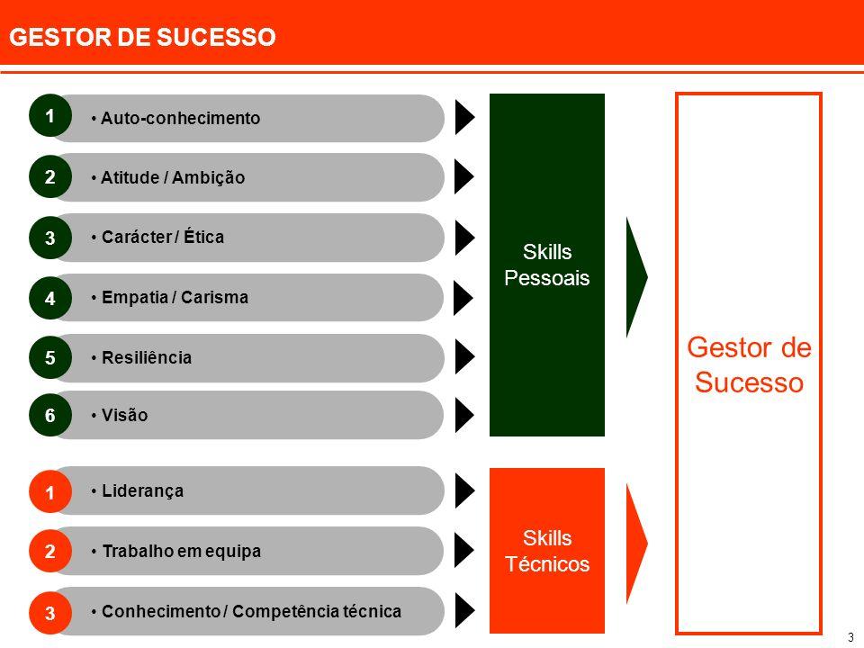 3 GESTOR DE SUCESSO Skills Pessoais Resiliência Empatia / Carisma Auto-conhecimento Atitude / Ambição Carácter / Ética Conhecimento / Competência técn
