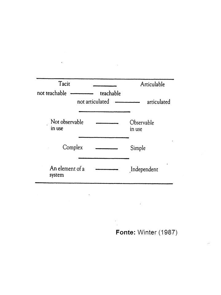 Fonte: Winter (1987)