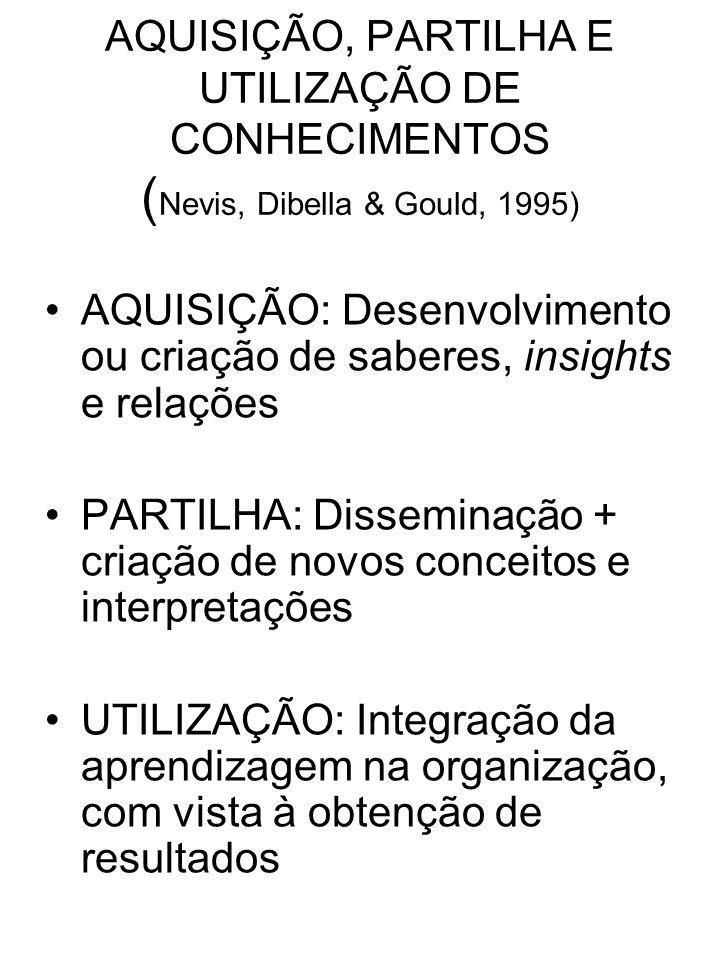 AQUISIÇÃO, PARTILHA E UTILIZAÇÃO DE CONHECIMENTOS ( Nevis, Dibella & Gould, 1995) AQUISIÇÃO: Desenvolvimento ou criação de saberes, insights e relaçõe