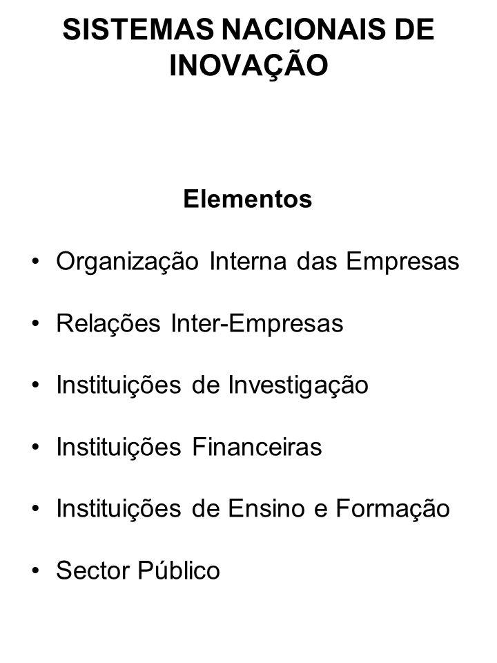 SISTEMAS NACIONAIS DE INOVAÇÃO Elementos Organização Interna das Empresas Relações Inter-Empresas Instituições de Investigação Instituições Financeira