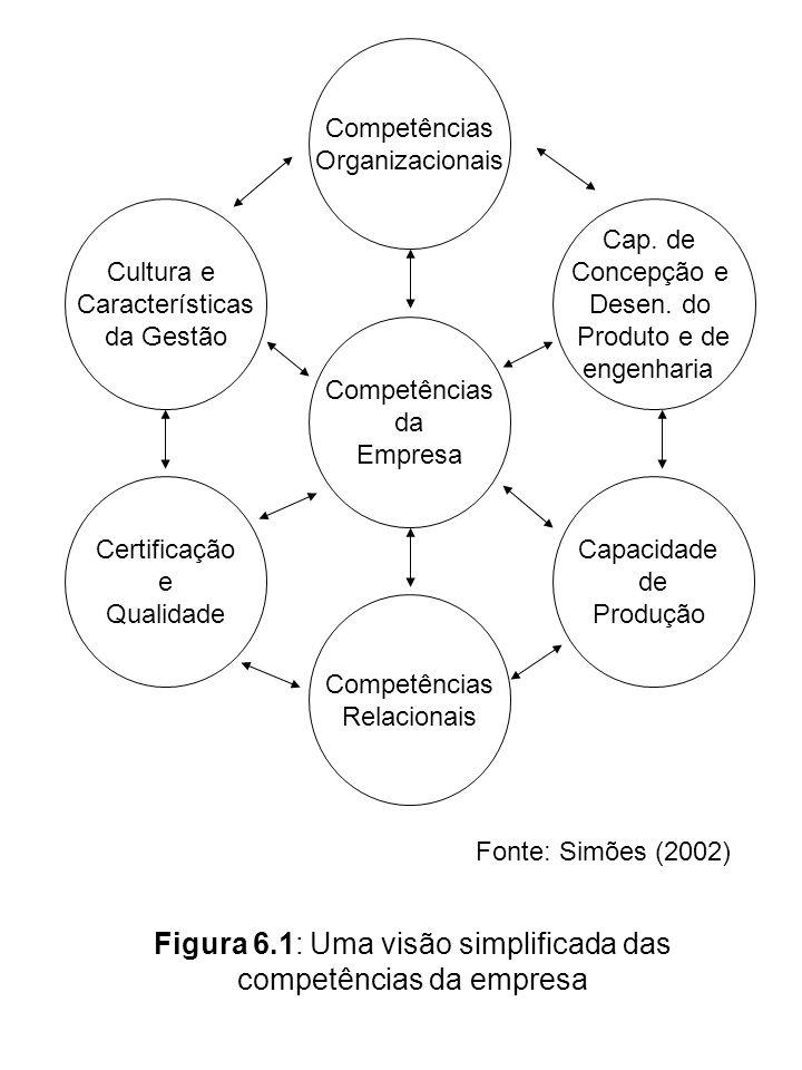 Competências da Empresa Competências Relacionais Competências Organizacionais Cultura e Características da Gestão Cap. de Concepção e Desen. do Produt
