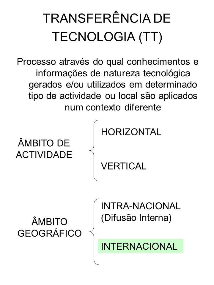 TRANSFERÊNCIA DE TECNOLOGIA (TT) Processo através do qual conhecimentos e informações de natureza tecnológica gerados e/ou utilizados em determinado t