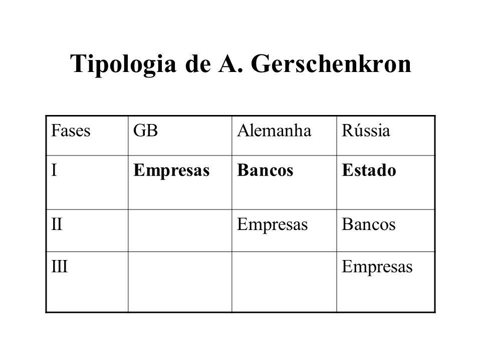 Tipologia de A. Gerschenkron FasesGBAlemanhaRússia IEmpresasBancosEstado IIEmpresasBancos IIIEmpresas