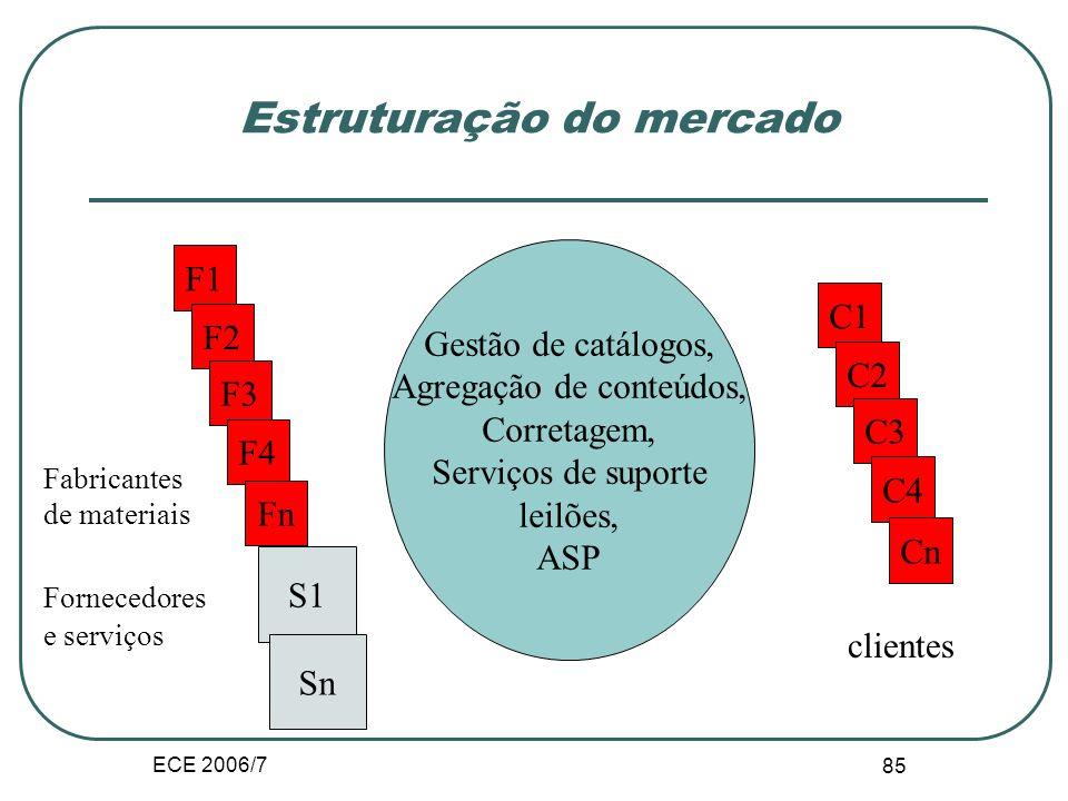 ECE 2006/7 84 Mercados electrónicos privados e públicos Mercados electrónicos privados; uma empresa cria seu próprio mercado electrónico com os seus c