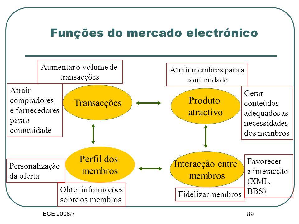 ECE 2006/7 88 Funções do mercado electrónico Facilitador das transacções Logística Entrega da informação, dos bens e serviços aos compradores Facilita