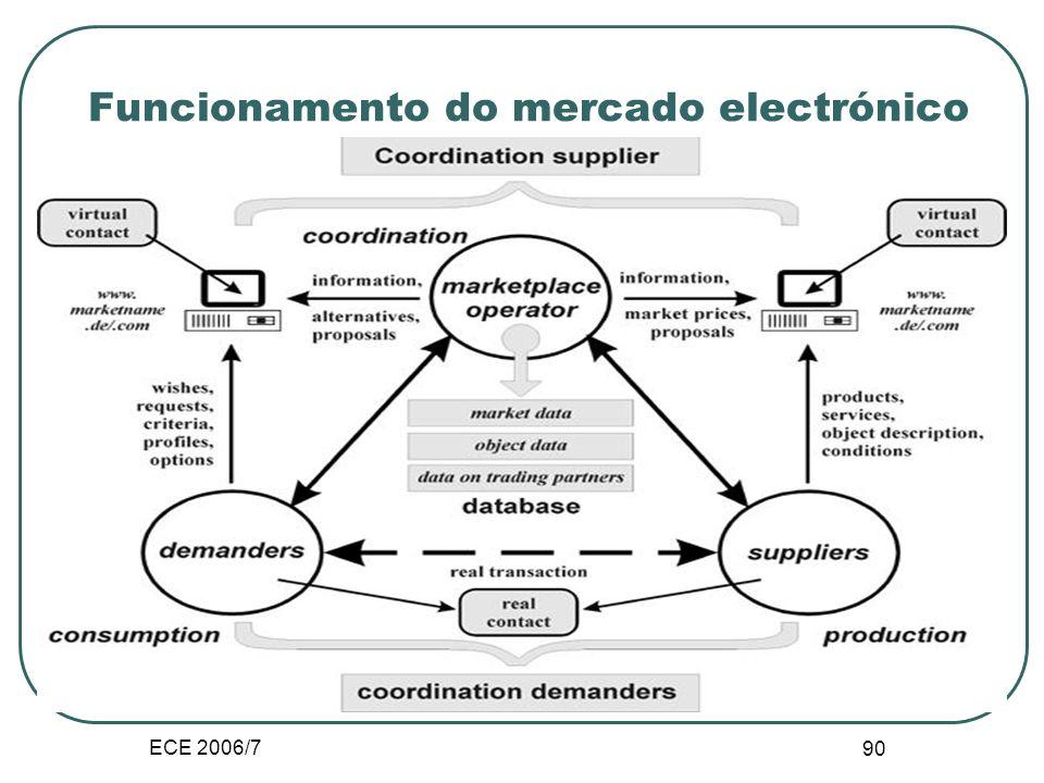 ECE 2006/7 89 Funções do mercado electrónico Transacções Perfil dos membros Interacção entre membros Produto atractivo Atrair membros para a comunidad