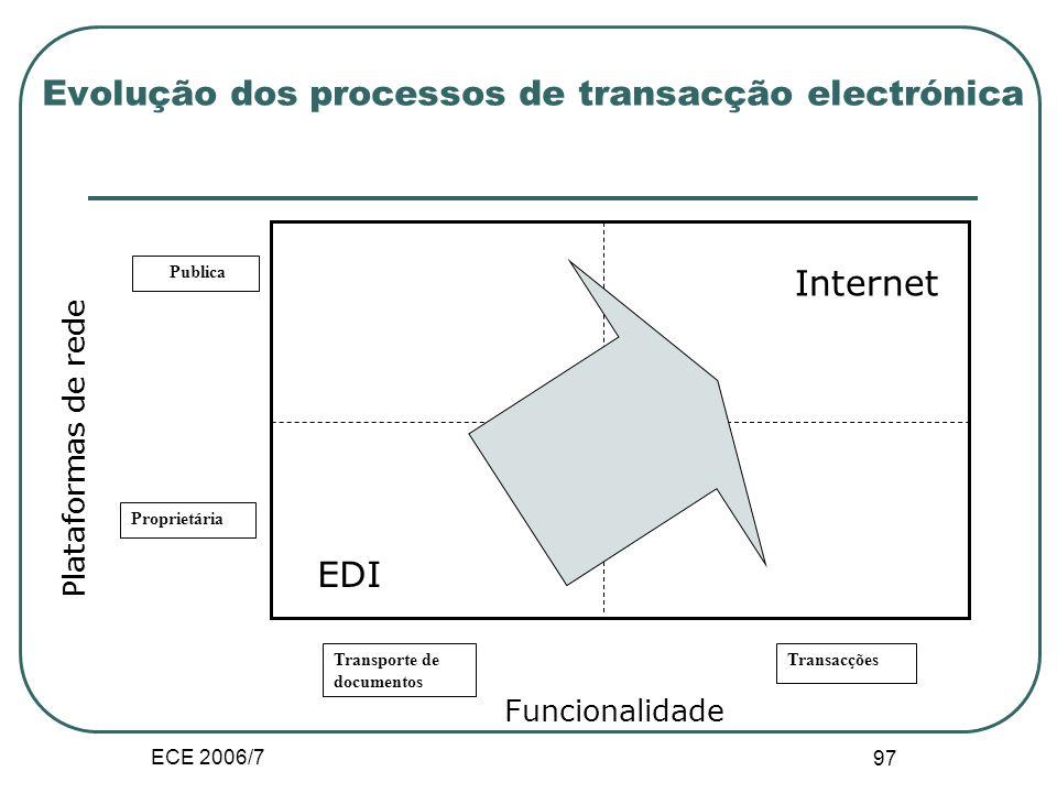 ECE 2006/7 96 III.B.4. Transacção electrónica Definição: compras e vendas de produtos e serviços em redes mediadas por computadores. A entrega pode se
