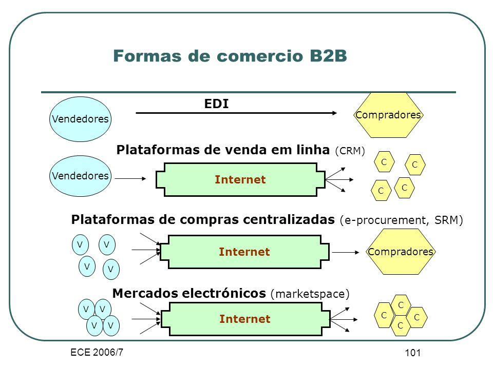 ECE 2006/7 100 Transacção electrónica B2B Enquadramento: Tipo de transacção - Aprovisionamento; orientado para o longo prazo - Compras; transacções ún