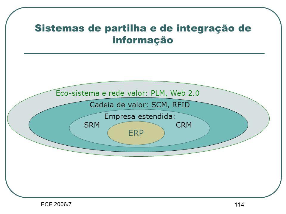 ECE 2006/7 113 Sistemas de partilha e de integração de informação Estratégias de partilha e de integração da informação Modularização e encapsulamento