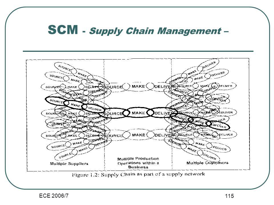 ECE 2006/7 114 Sistemas de partilha e de integração de informação Empresa estendida: SRM CRM Cadeia de valor: SCM, RFID ERP Eco-sistema e rede valor: