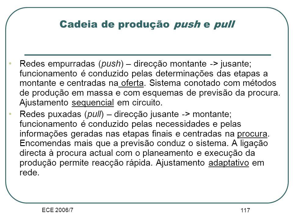 ECE 2006/7 116 III.E.2. Cadeia de produção Configuração tradicional, linear. 2ºfornecedor 1ºfornecedor Fabrico e montagem Embalagem e distribuição gro