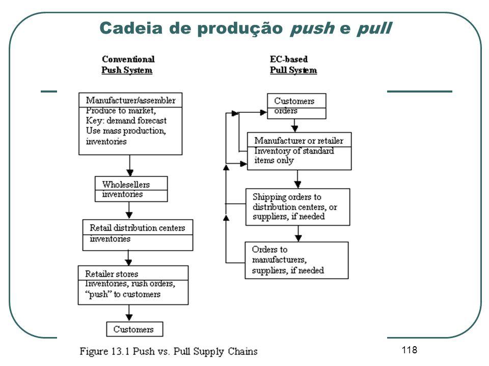 ECE 2006/7 117 Cadeia de produção push e pull Redes empurradas (push) – direcção montante -> jusante; funcionamento é conduzido pelas determinações da