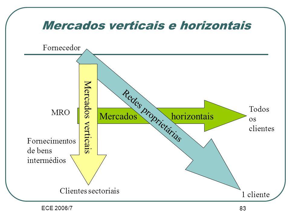 ECE 2006/7 83 Mercados verticais e horizontais Mercados horizontais Todos os clientes Fornecimentos de bens intermédios Redes proprietárias Fornecedor 1 cliente Mercados verticais Clientes sectoriais MRO