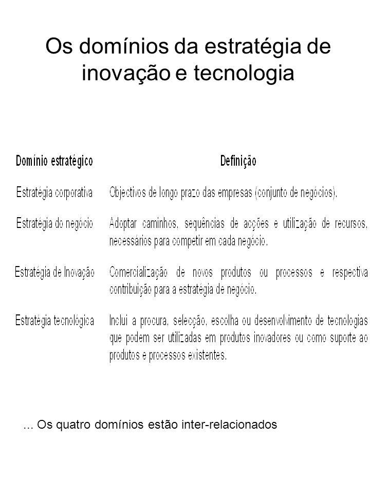 Os domínios da estratégia de inovação e tecnologia... Os quatro domínios estão inter-relacionados