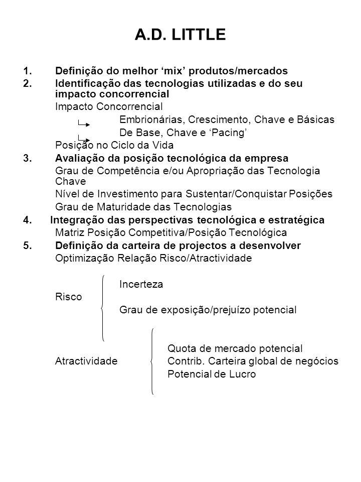 A.D. LITTLE 1.Definição do melhor mix produtos/mercados 2.Identificação das tecnologias utilizadas e do seu impacto concorrencial Impacto Concorrencia
