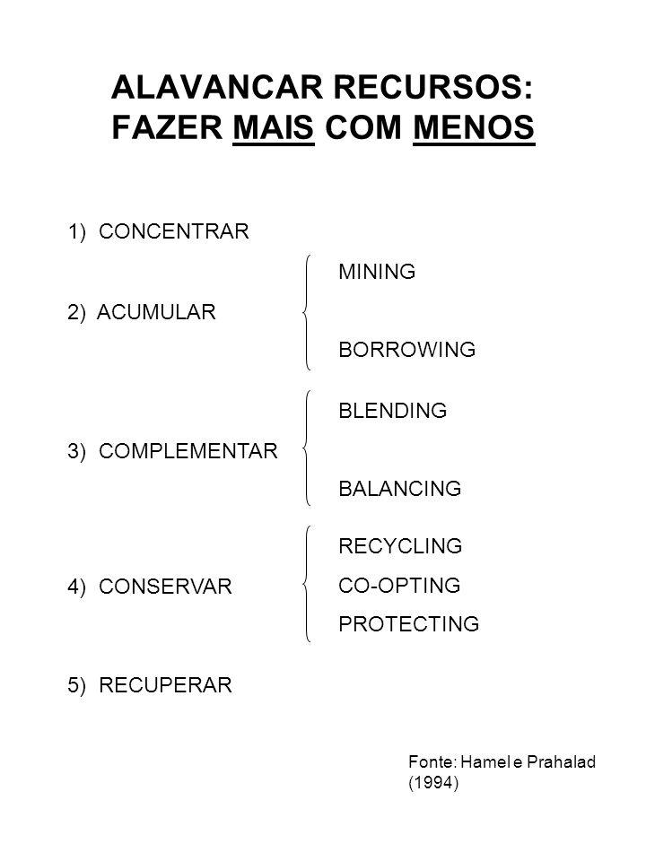 ALAVANCAR RECURSOS: FAZER MAIS COM MENOS Fonte: Hamel e Prahalad (1994) MINING BORROWING 1) CONCENTRAR 2) ACUMULAR 3) COMPLEMENTAR BLENDING BALANCING