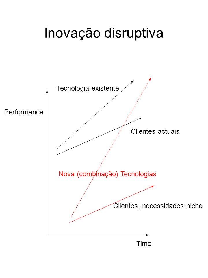 Inovação disruptiva Performance Time Tecnologia existente Clientes actuais Clientes, necessidades nicho Nova (combinação) Tecnologias