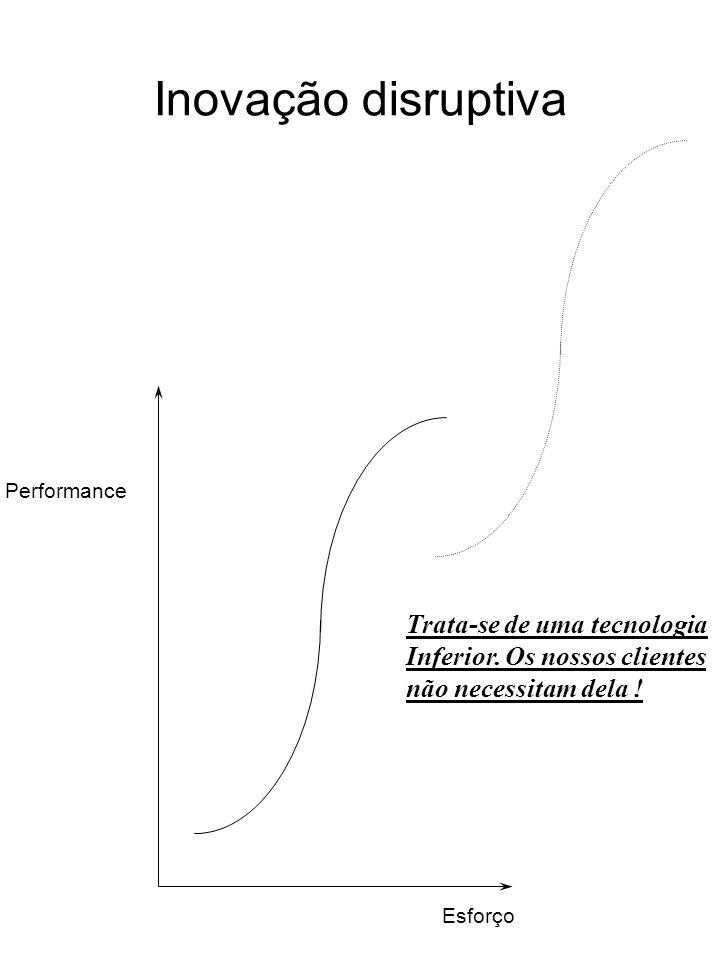 Inovação disruptiva Performance Esforço Trata-se de uma tecnologia Inferior. Os nossos clientes não necessitam dela !