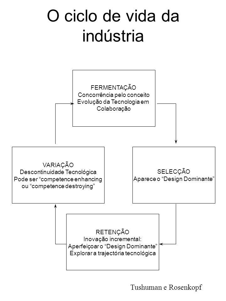 O ciclo de vida da indústria RETENÇÃO Inovação incremental: Aperfeiçoar o Design Dominante Explorar a trajectória tecnológica FERMENTAÇÃO Concorrência