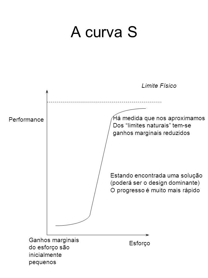 A curva S Performance Esforço Limite Físico Estando encontrada uma solução (poderá ser o design dominante) O progresso é muito mais rápido Ganhos marg