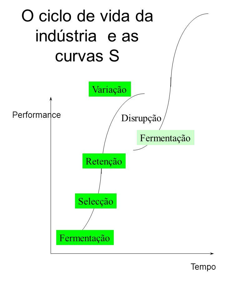 O ciclo de vida da indústria e as curvas S Tempo Performance Fermentação Variação Disrupção Selecção Retenção Fermentação